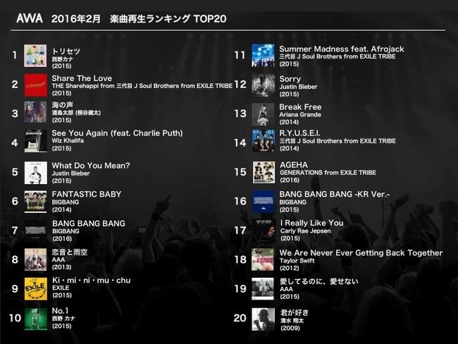 AWA 2016年2月月間楽曲再生ランキング (okmusic UP's)